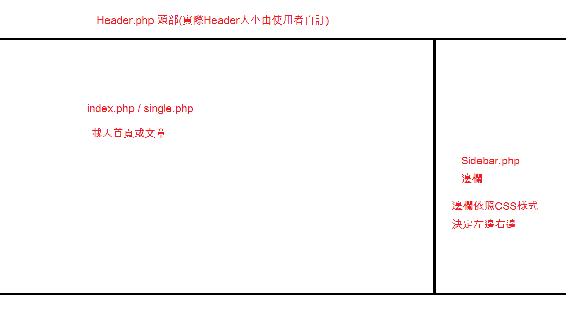 WP-佈景主題架構